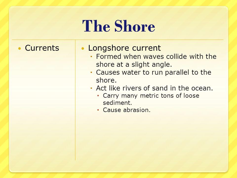 The Shore Currents Longshore current