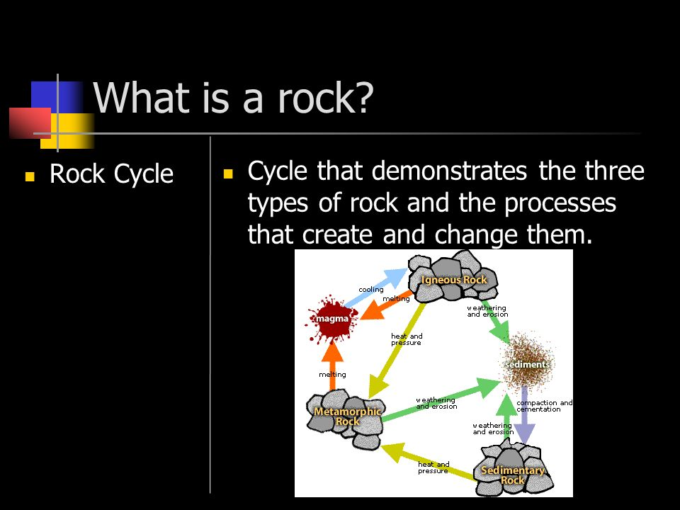 What is a rock. Rock Cycle.