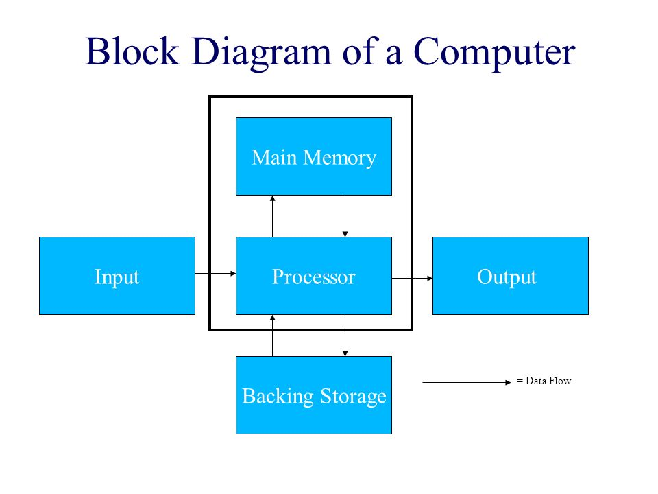 higher grade computing - ppt video online download block diagram computer wireless home network diagram computer setup #10
