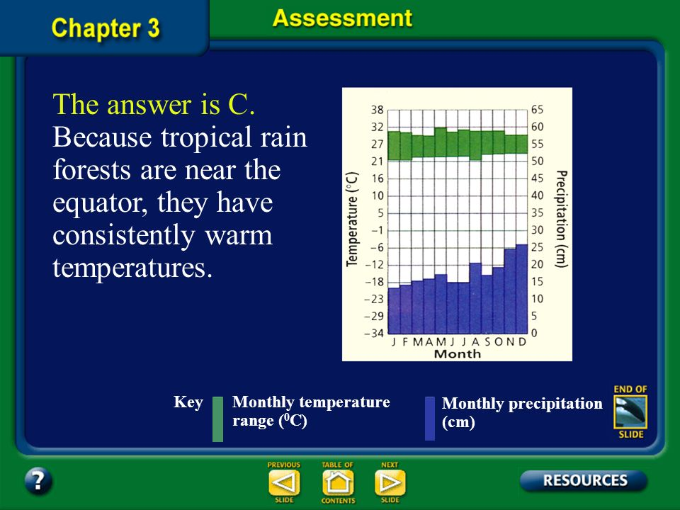 The answer is C. Because tropical rain forests are near the equator, they have consistently warm temperatures.