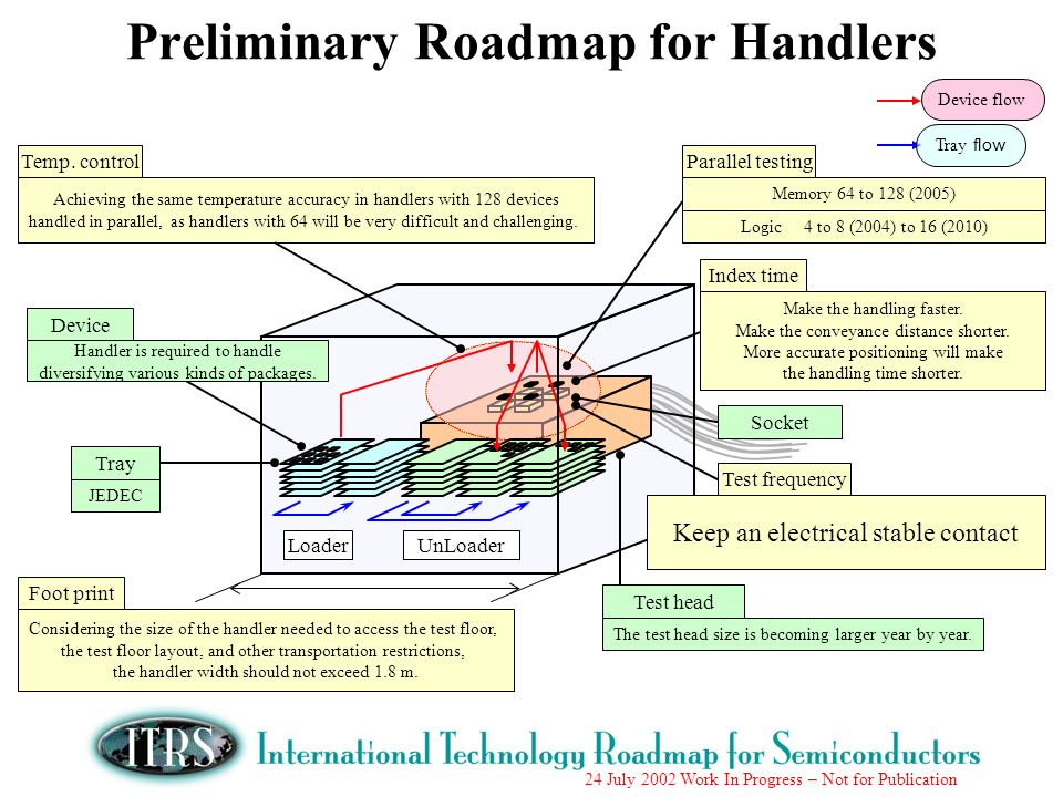 Preliminary Roadmap for Handlers
