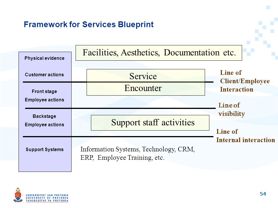 Richard weeks university of pretoria systems engineering ppt download framework for services blueprint malvernweather Gallery