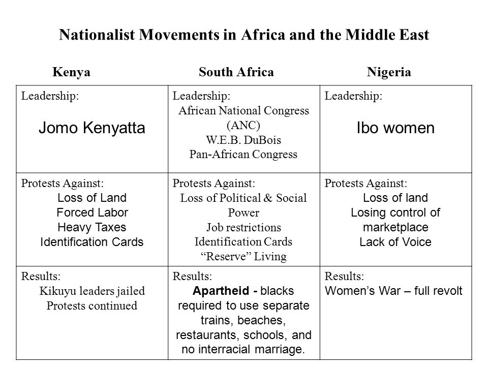 Independence Movements In Asia And Africa