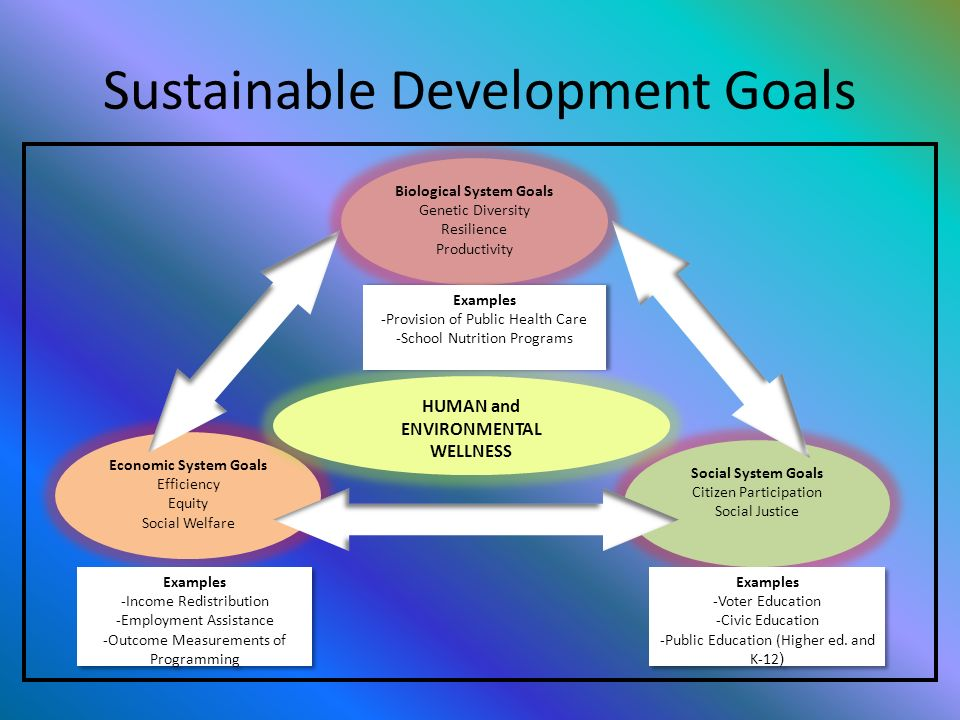 is sustainable development compatible with human welfare essay Sustainable development for the benefit of human welfare in recent years, with the development of society and economy, some of the non- renewable resources, such as coal, oil, natural gas, gradually consumed by human beings.