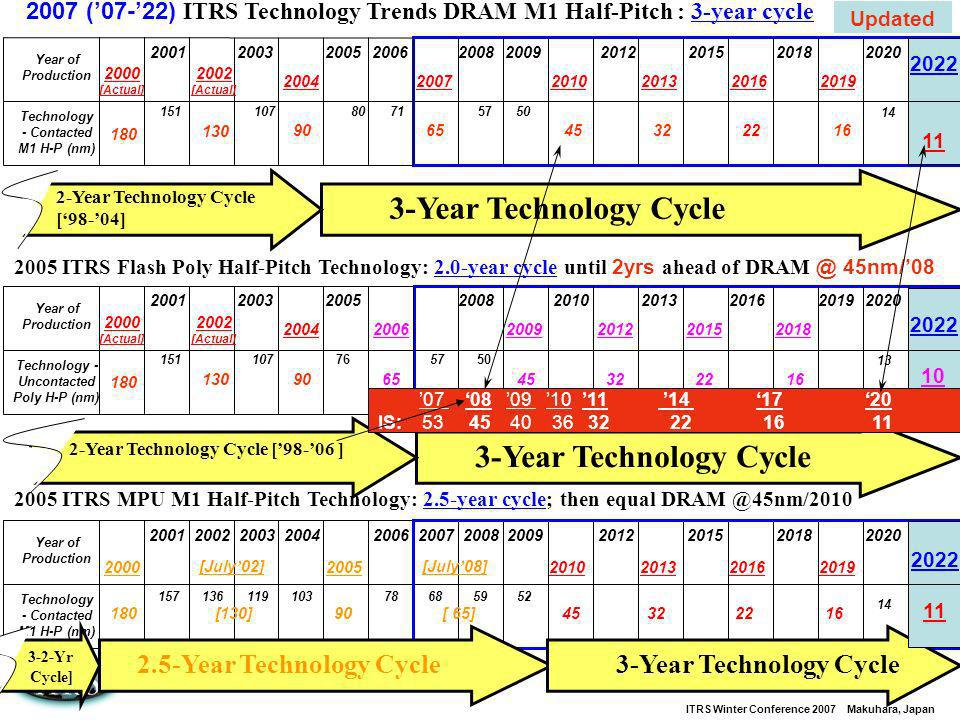 3-Year Technology Cycle