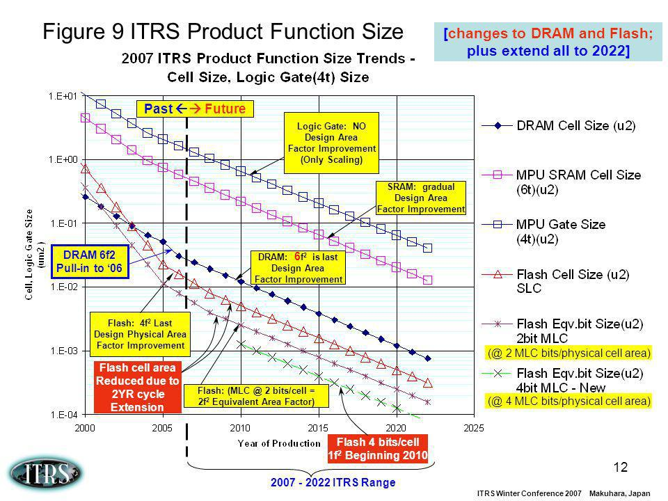 Figure 9 ITRS Product Function Size