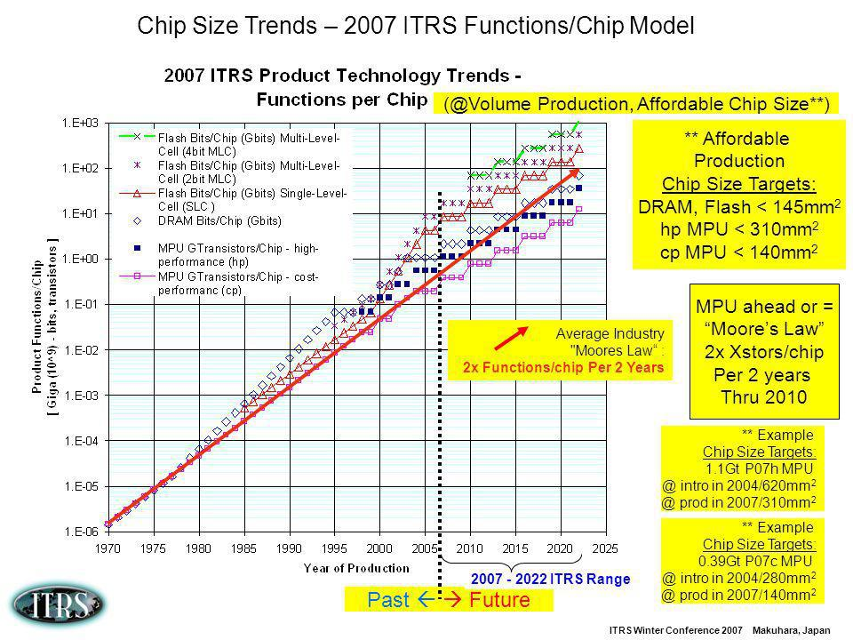 Chip Size Trends – 2007 ITRS Functions/Chip Model
