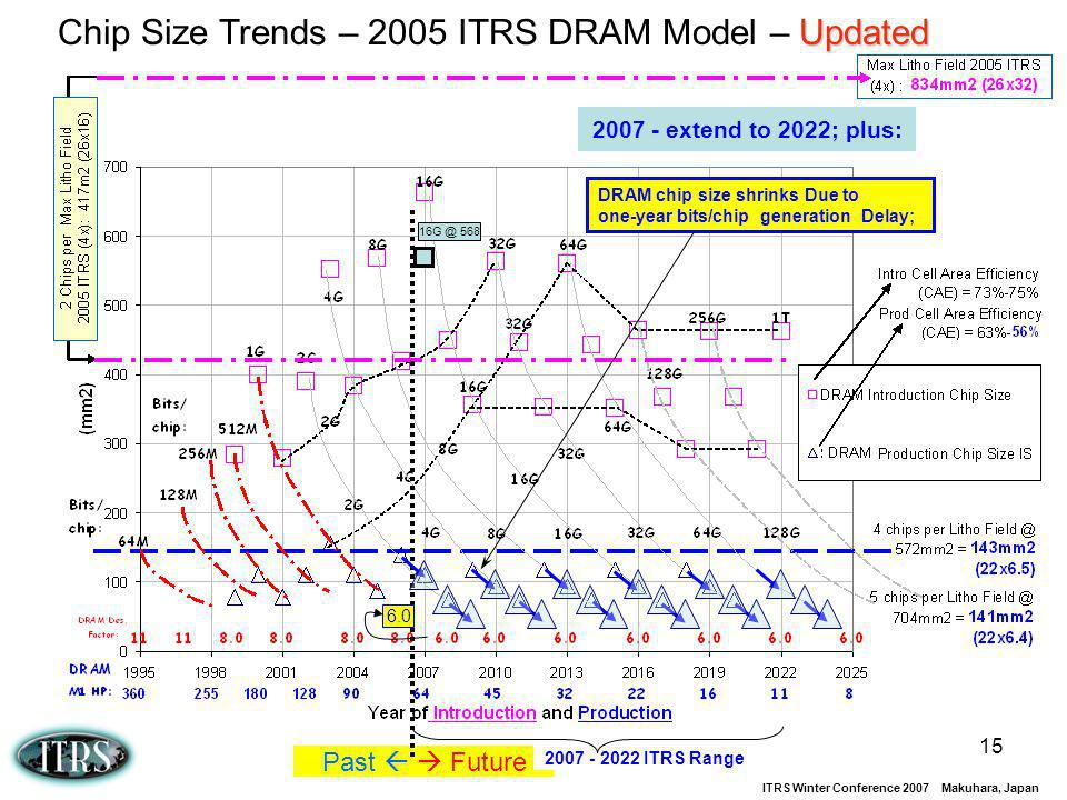 Chip Size Trends – 2005 ITRS DRAM Model – Updated
