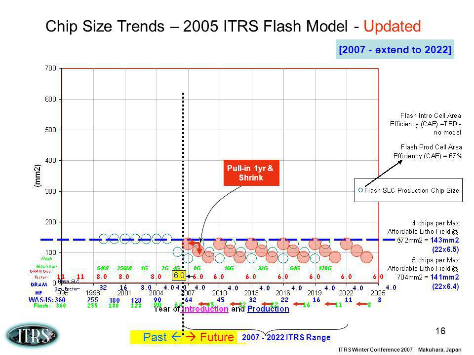 Chip Size Trends – 2005 ITRS Flash Model - Updated