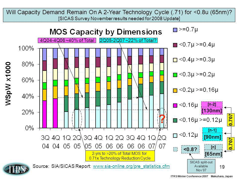 Will Capacity Demand Remain On A 2-Year Technology Cycle (