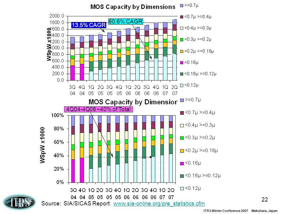 Source: SIA/SICAS Report: www.sia-online.org/pre_statistics.cfm