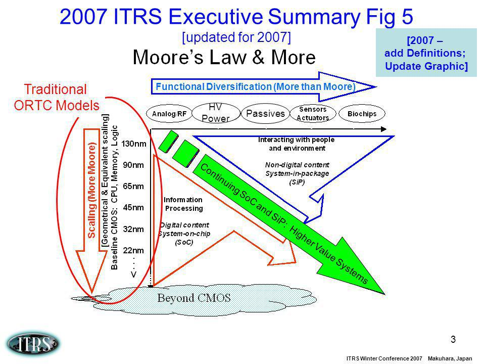 2007 ITRS Executive Summary Fig 5