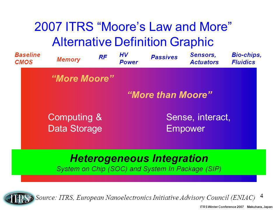 2007 ITRS Moore's Law and More Alternative Definition Graphic