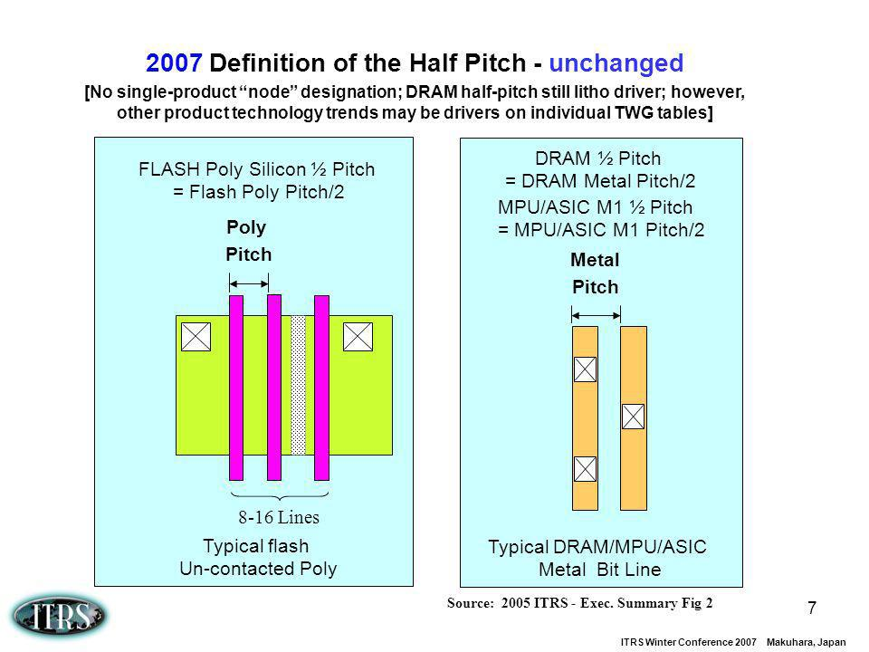 2007 Definition of the Half Pitch - unchanged