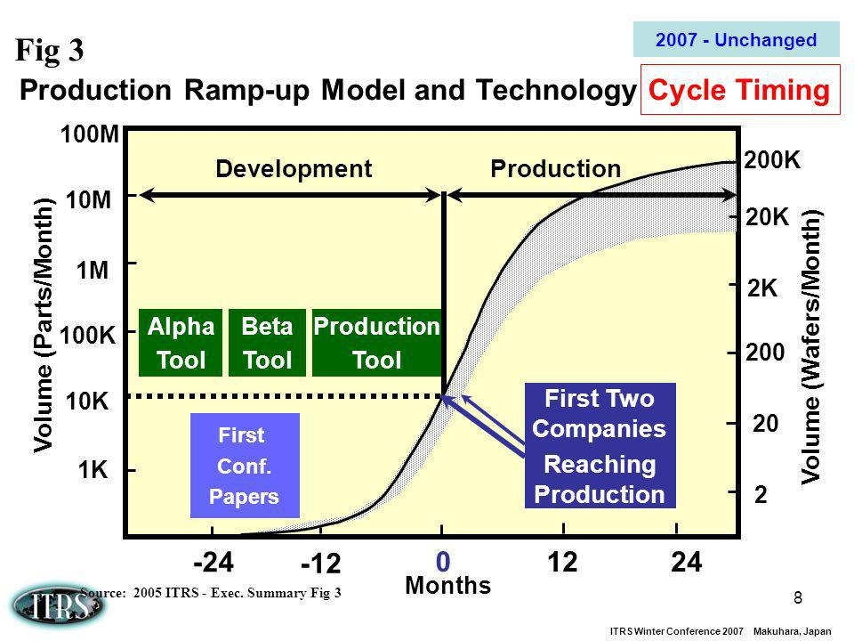 Fig 3 Production Ramp-up Model and Technology Cycle Timing -24 12 24