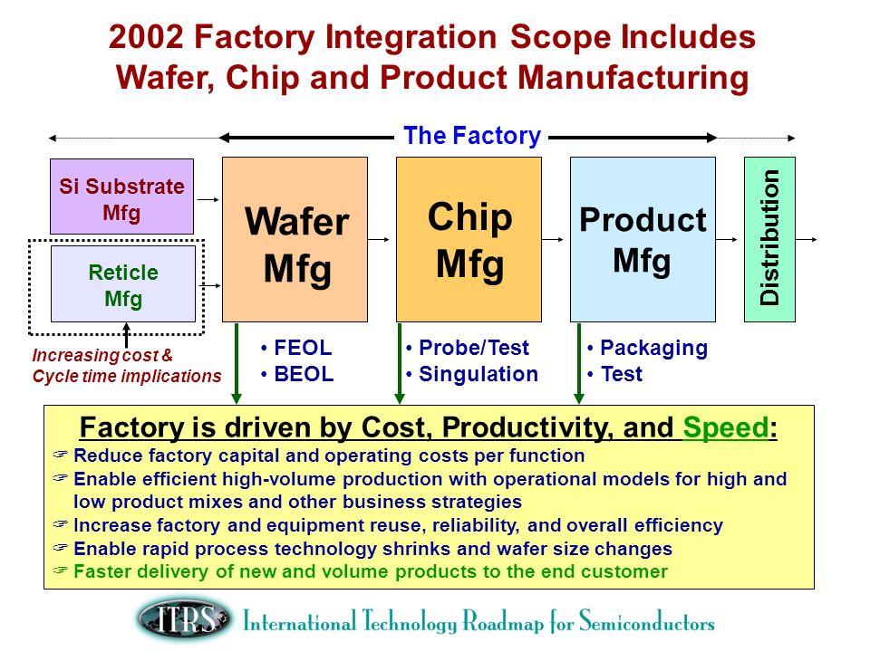 ITRS Factory Integation TWG