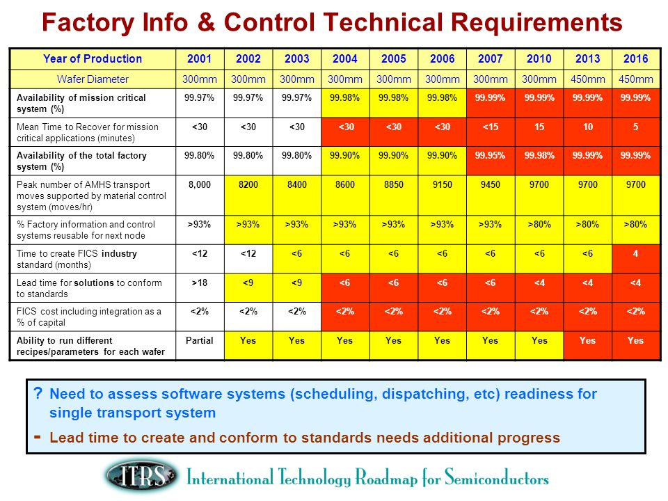 Factory Info & Control Technical Requirements