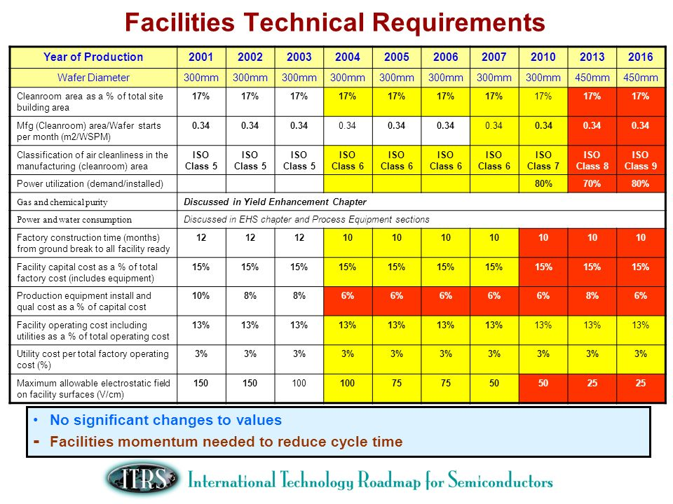 Facilities Technical Requirements