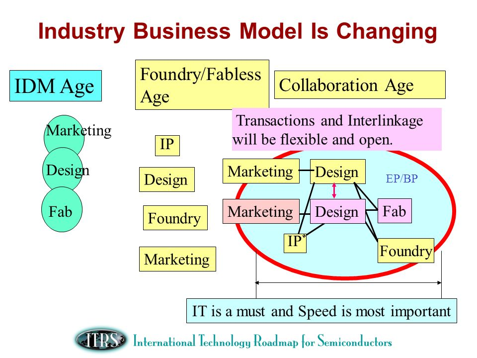 Industry Business Model Is Changing