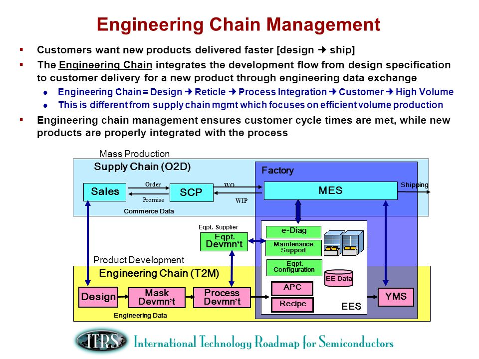 Engineering Chain Management