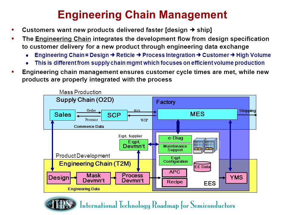 Engineering Chain Management