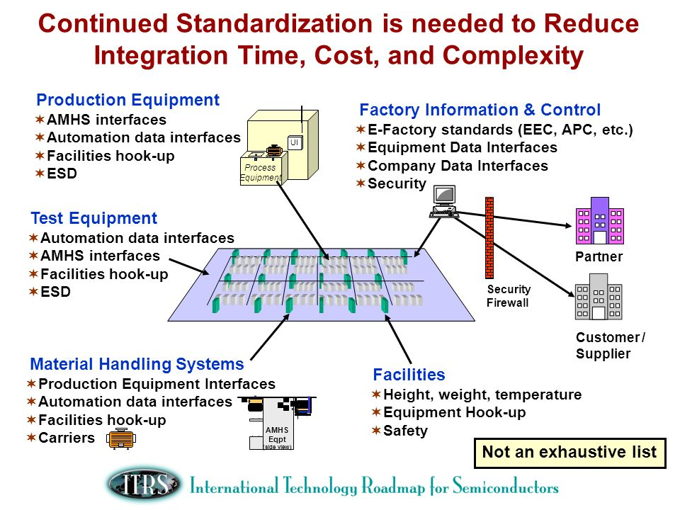 Continued Standardization is needed to Reduce Integration Time, Cost, and Complexity