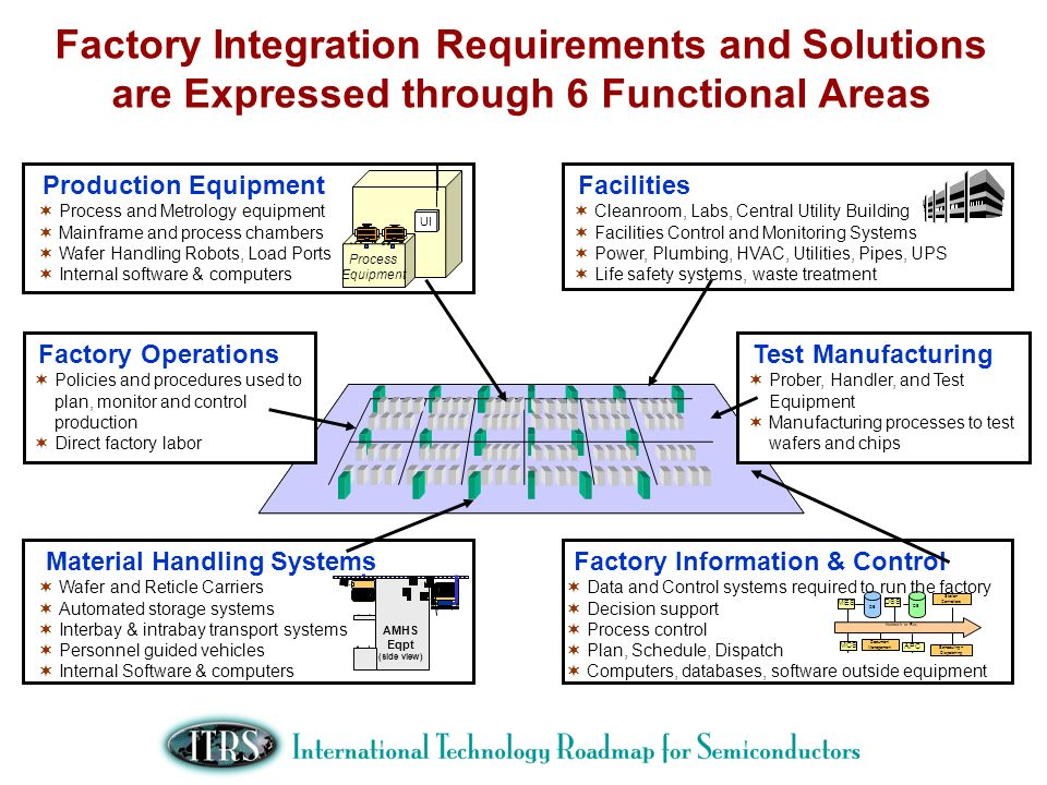 Factory Integration Requirements and Solutions are Expressed through 6 Functional Areas
