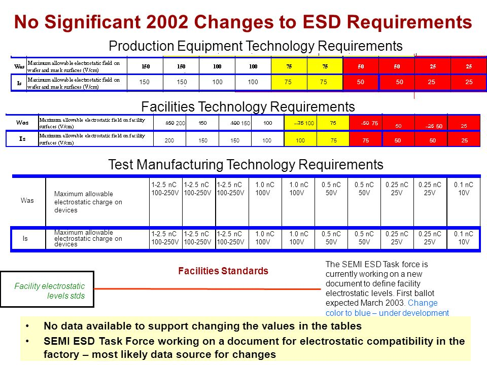 No Significant 2002 Changes to ESD Requirements