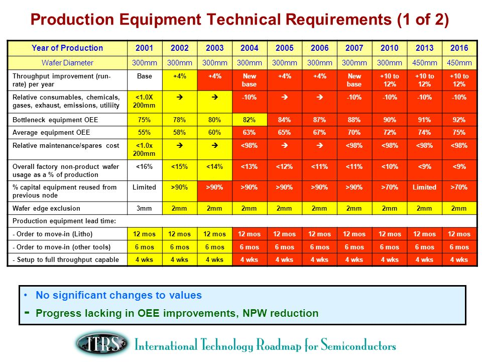 Production Equipment Technical Requirements (1 of 2)