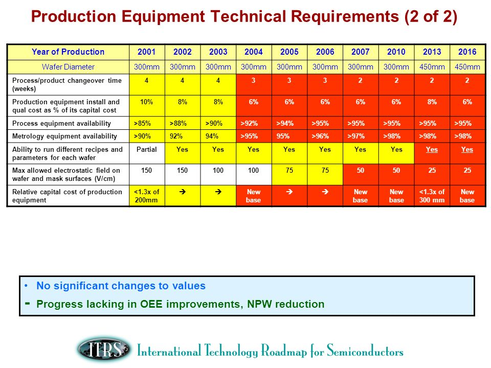 Production Equipment Technical Requirements (2 of 2)