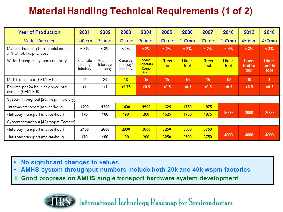 Material Handling Technical Requirements (1 of 2)
