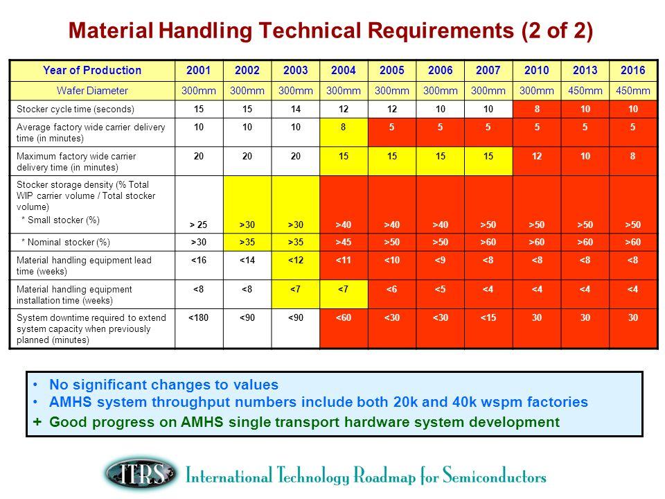 Material Handling Technical Requirements (2 of 2)