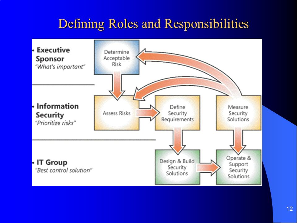 defining roles and responsibilities in the Clearly defining team members' roles and responsibilities is a crucial step that is often overlooked when a team is formed sometimes teams will recognize the symptoms of unclear roles and revisit the subject.