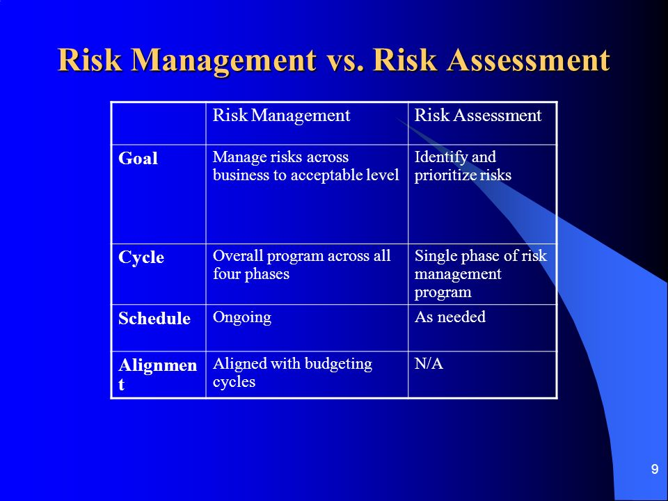 risks management and assessing the risk management strategies Risk management is a process in which businesses identify, assess and treat risks that could potentially affect their business operations what is a risk a risk can be defined as an event or circumstance that has a negative effect on your business, for example, the risk of having equipment or money stolen as a result of poor security procedures.