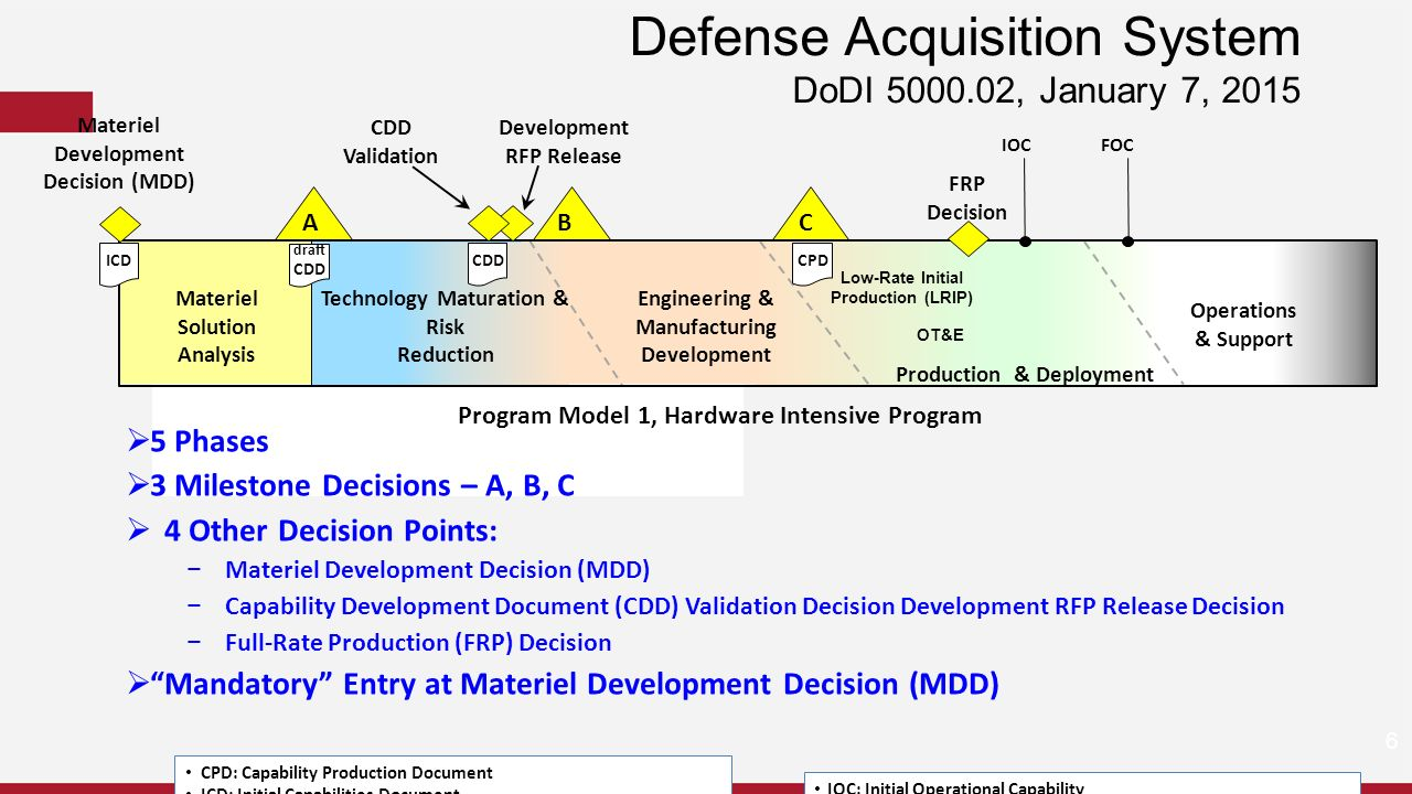 Capability Data Acquisition System : Joint capabilities integration and development system