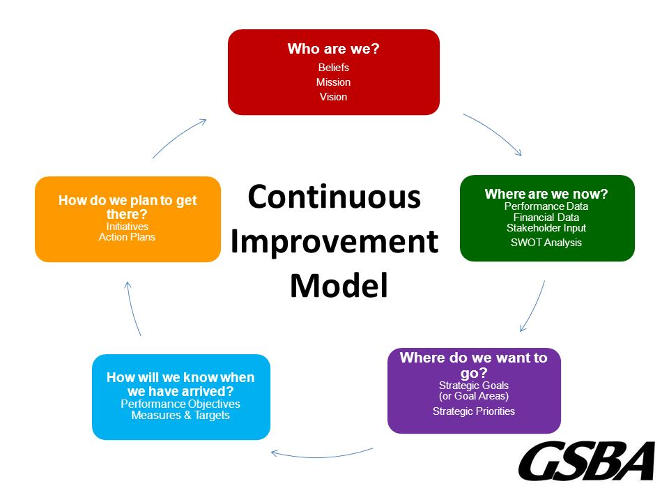 Continuous Improvement Objectives Pictures To Pin On
