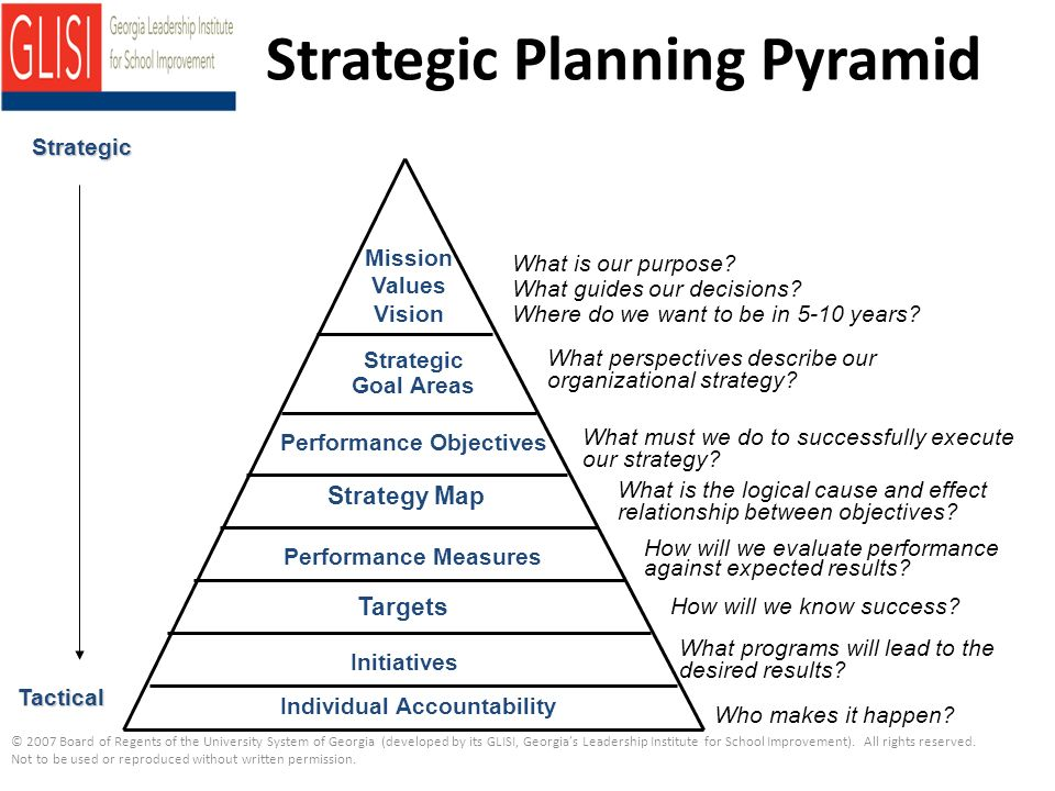 what is the relationship between strategic and financial planning