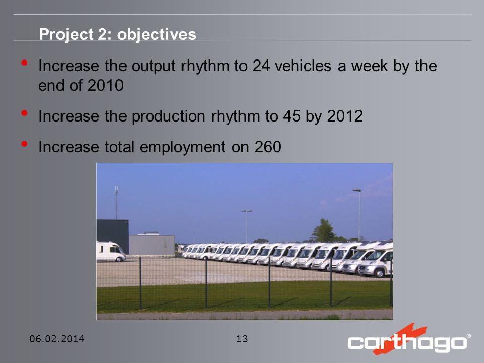 Increase the output rhythm to 24 vehicles a week by the end of 2010