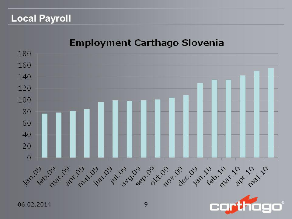Local Payroll From 0 to 140, and we intend to go further up in the near future... 27.03.2017