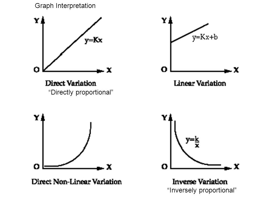 inverse proportional relationship graph between x