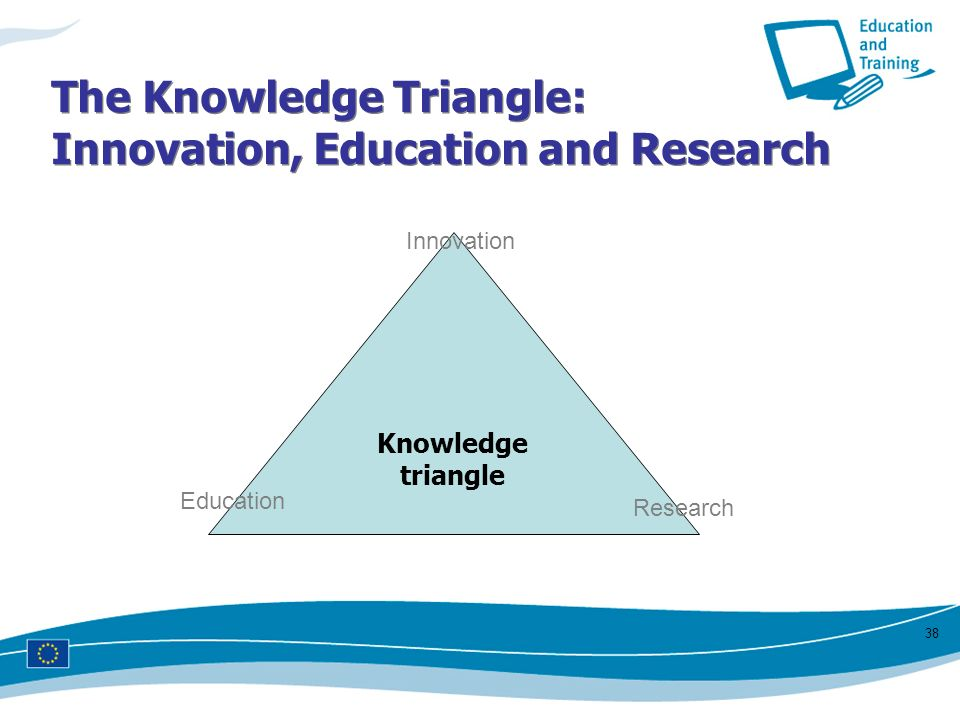 The Knowledge Triangle: Innovation, Education and Research