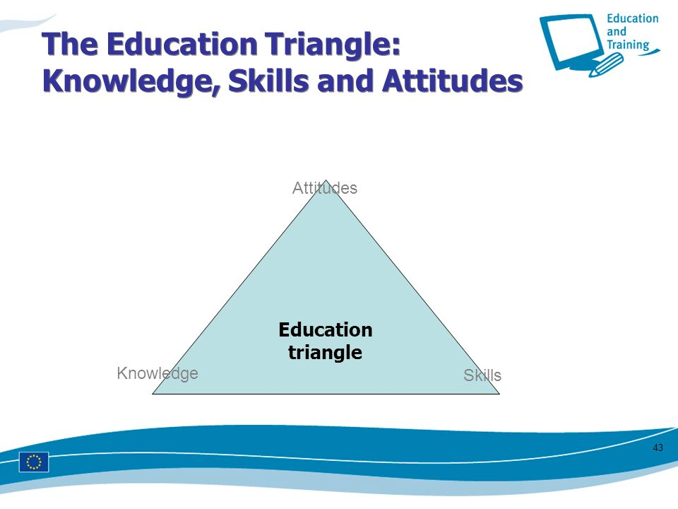 The Education Triangle: Knowledge, Skills and Attitudes