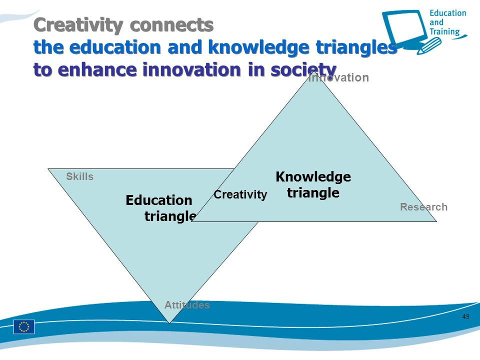 Creativity connects the education and knowledge triangles to enhance innovation in society