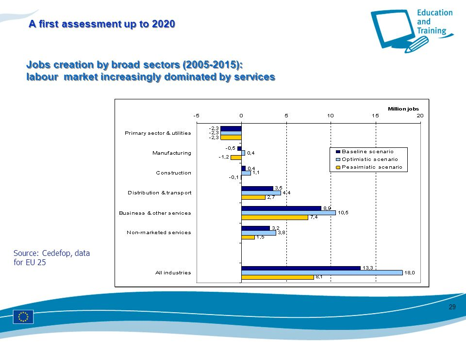A first assessment up to 2020