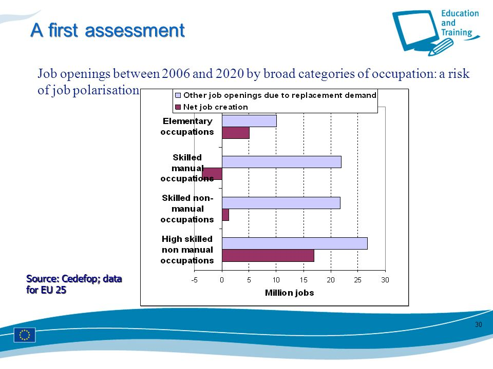 A first assessment Job openings between 2006 and 2020 by broad categories of occupation: a risk of job polarisation.