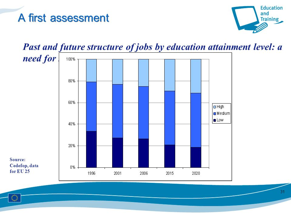 A first assessment Past and future structure of jobs by education attainment level: a need for higher education attainment.