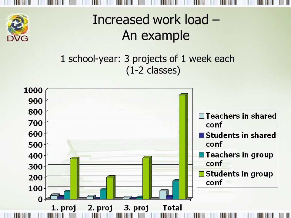 Increased work load – An example