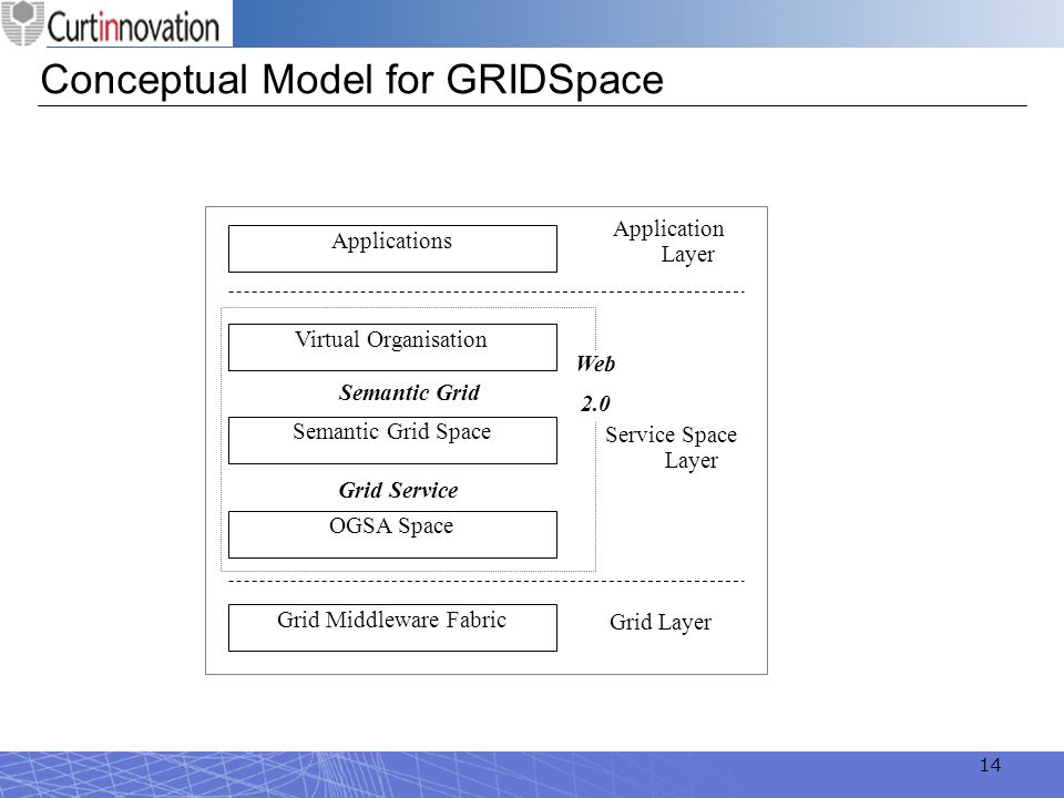 Conceptual Model for GRIDSpace