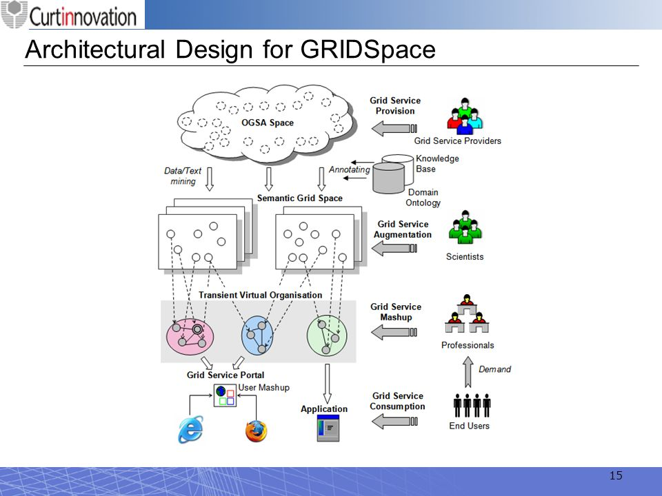 Architectural Design for GRIDSpace