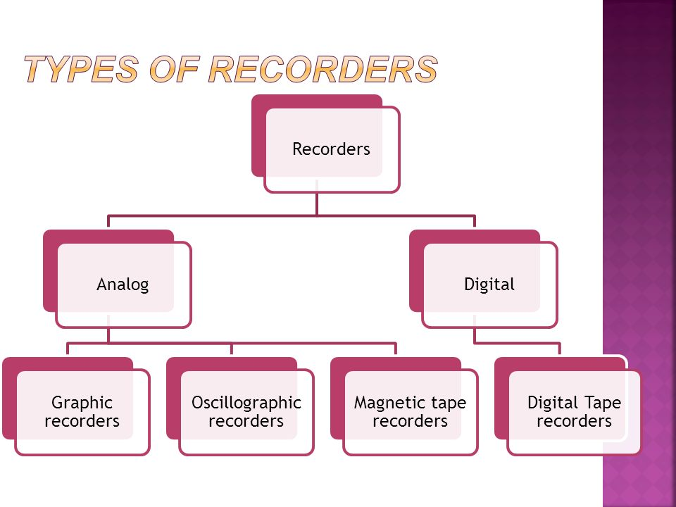 4 20ma Digital Chart Recorder : Department of electronics ppt video online download
